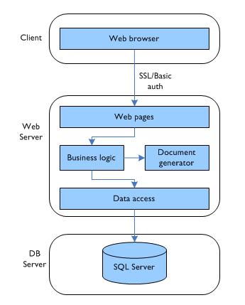 Order system architecture: v2