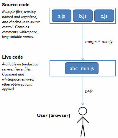 Development code is transformed into live code before being sent to the browser.